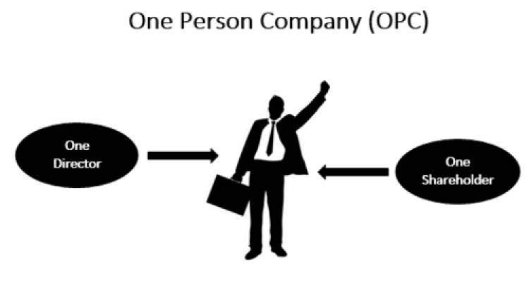 Why startup should not choose One Person Company (OPC) as their form of business?