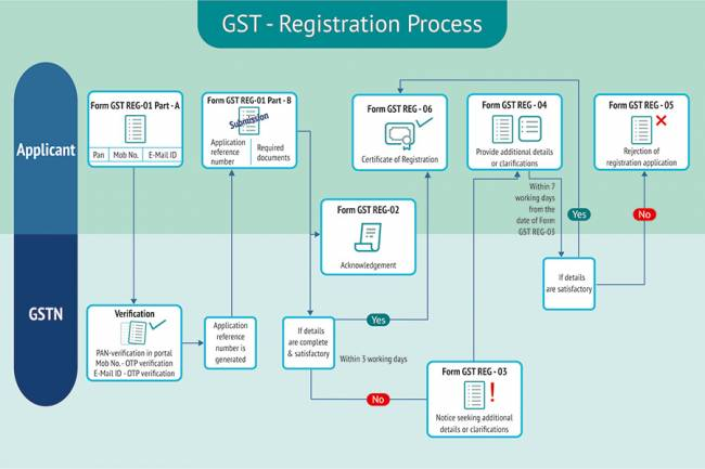 How do I register for GST?