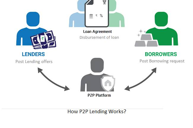 Framework of registration – Peer to Peer landing platform